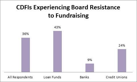 Board resistance
