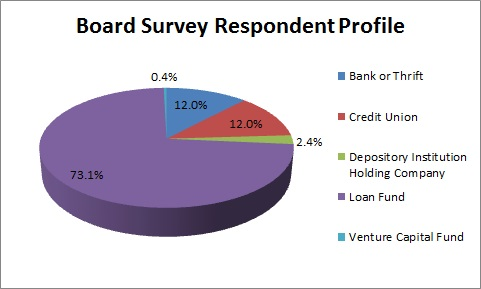 Board Survey Respondent Profile